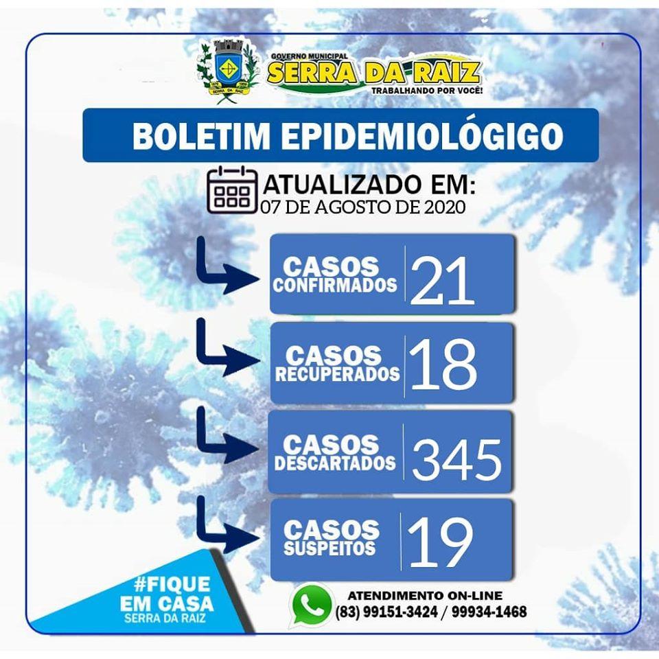 Boletim trás novos números para Covid-19 no município
